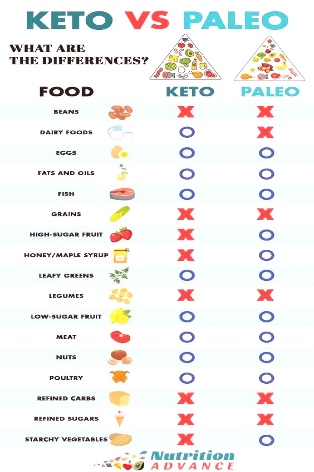What's the Difference Paleo diet vs keto diet paleo recipes,paleo recipes for weight loss,paleo r
